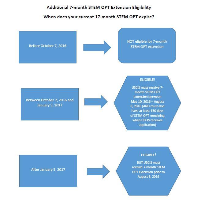 Employment STEM OPT Extension International Student Scholar